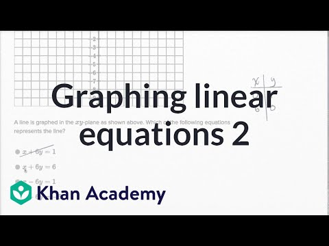 Graphing Linear Equations — Harder Example | Math | New SAT | Khan Academy