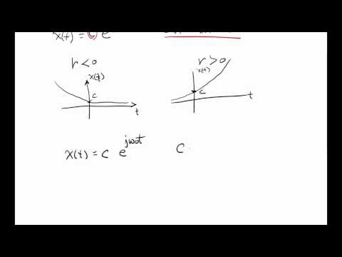 SS1F Continuous Time Complex Exponential Sinusoidal Signals