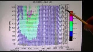 Lubbock Texas Drought HAARP Proof with Diagrams 8 25 14