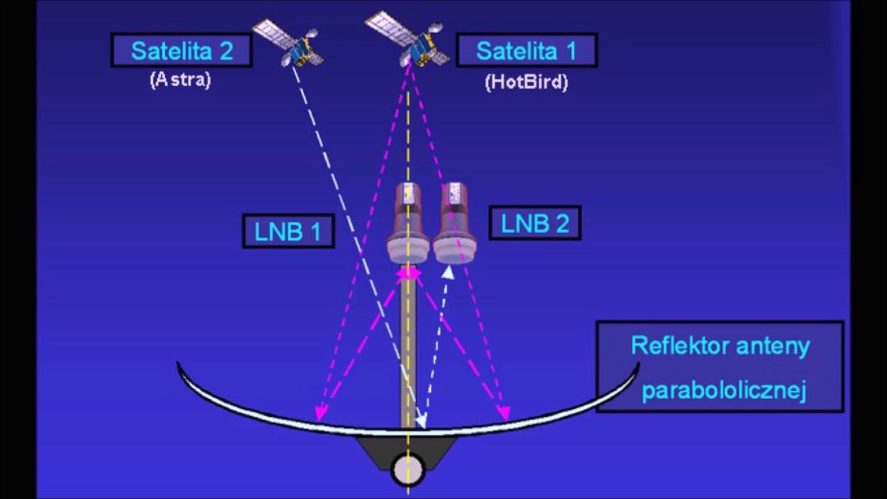 Hot bird 6/8/9 jak ustawic antene. Ustawienie anteny