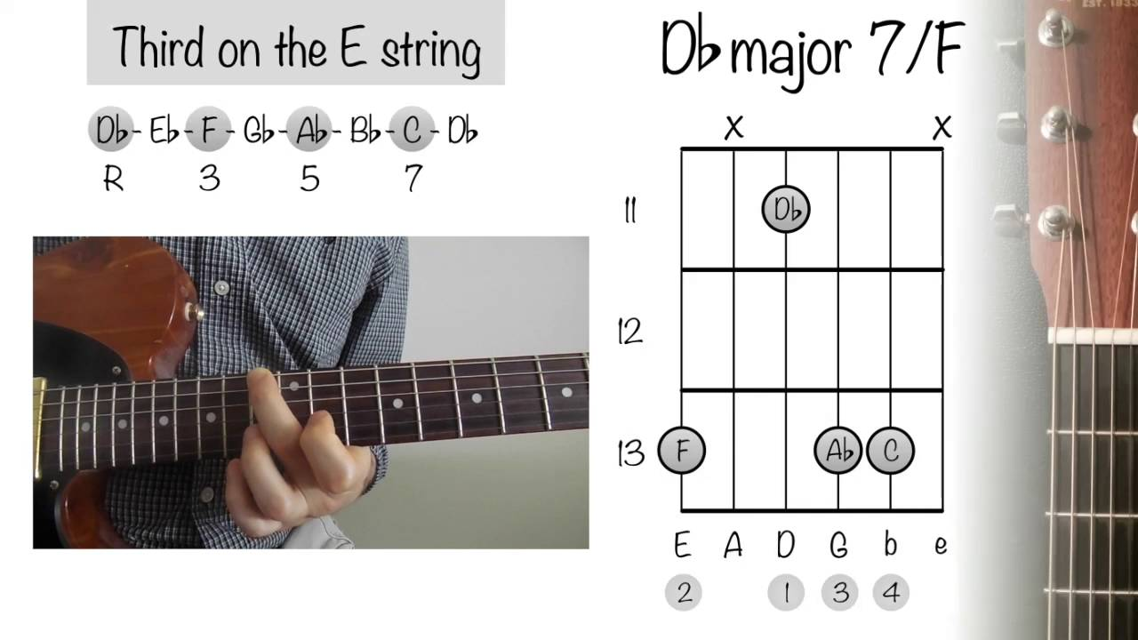 How To Play Guitar Chords Db Major 7 F Youtube