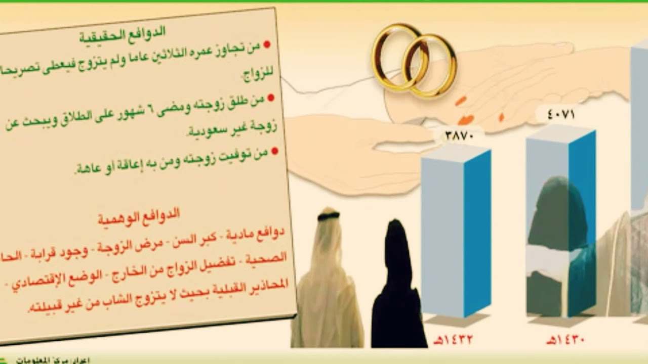 توضيح من الاحوال المدنية السعودية بشأن استقبال طلبات الحصول على الجنسية Youtube