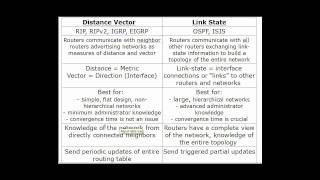 Routing Protocols Overview (Distance Vector and Link-State) CCNA Part1
