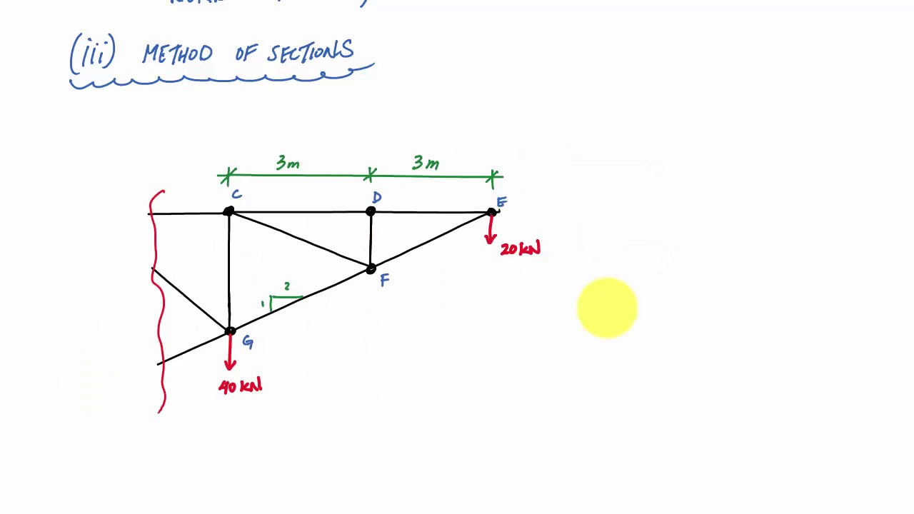 Method of Sections for Truss Analysis Example 3 - Statics and Structural  Analysis