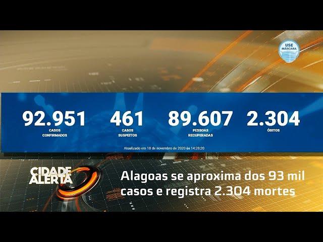 Coronavírus: Alagoas se aproxima dos 93 mil casos e registra 2.304 mortes