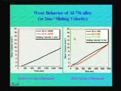 Lec-23 Strengthening Mechanisms Part-I