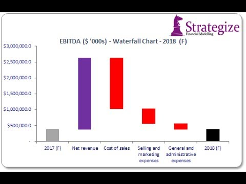 How To Create A Waterfall Chart In Excel  Youtube