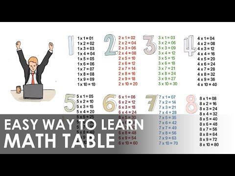 Fast Math Tricks I Single Shortcut Trick For Math Tables I सारे पहाड़े एक शॉर्टकट ट्रिक से याद करे I