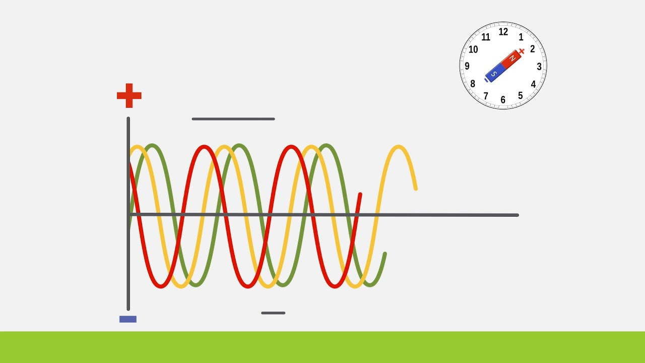 hight resolution of 3 phase power explained animation