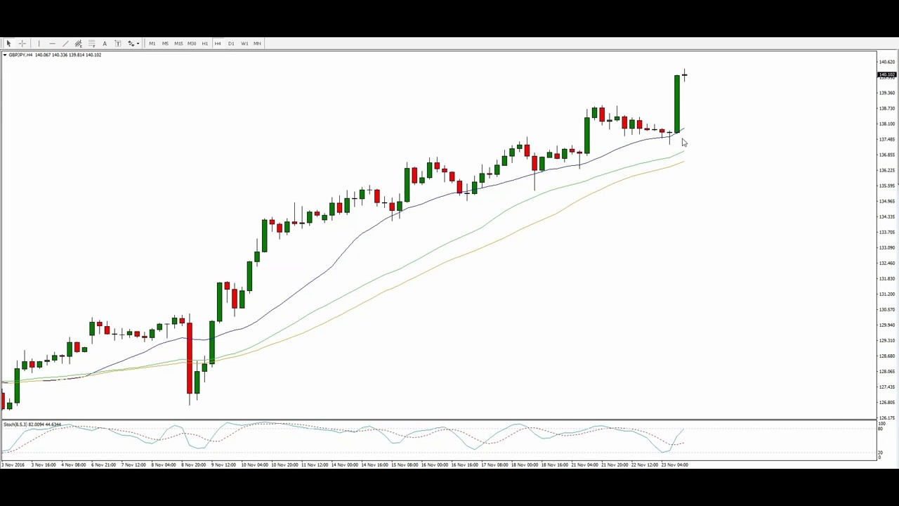 Forex Power Play Review - Trader's Nest