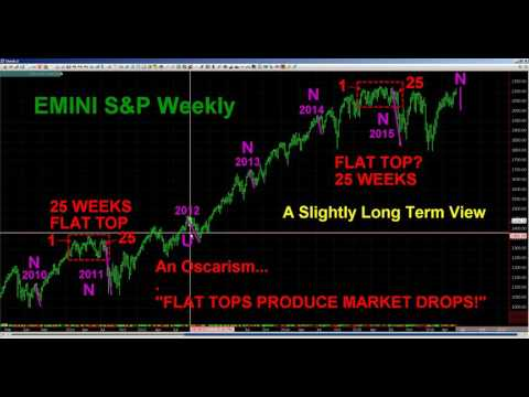 #ChartWhisperer Oscar Carboni Offers A Slightly Longer Term View on ES / NQ / Gold 06/12/2016 #1478