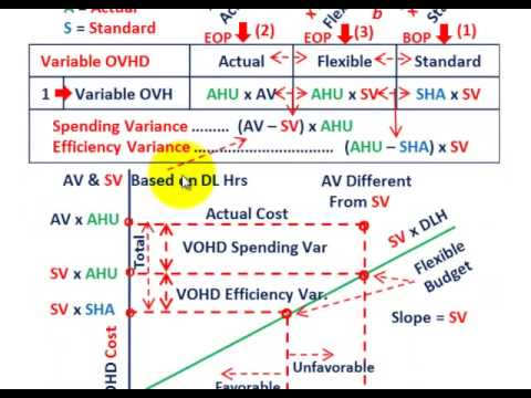 standard costing procedure and cost variance Variable overhead cost variance read this article to learn about the calculation of overhead cost variances procedure for establishing a standard costing.