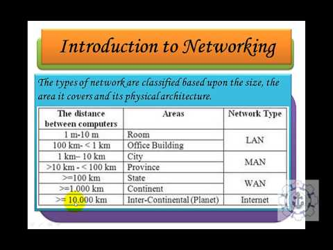 Introduction to networking [LAN,WAN,MAN,SAN,PAN,WLAN]