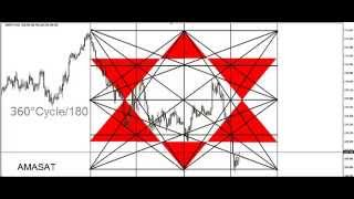 DAY TRADING PRICE ACTION & PATTERNS ( Gann Square of Nine M15 )