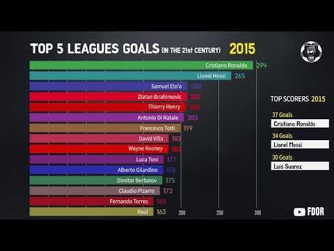 Кто лучший бомбардир в Top-5 чемпионатов в 21 веке. График