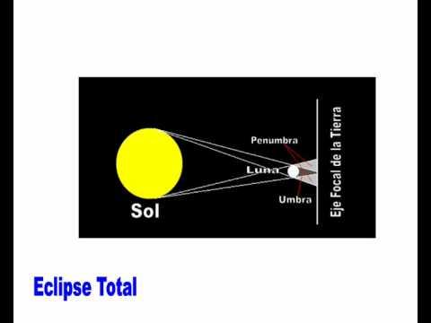Movimientos de la Tierra la Luna y el Sol httpsombraspace