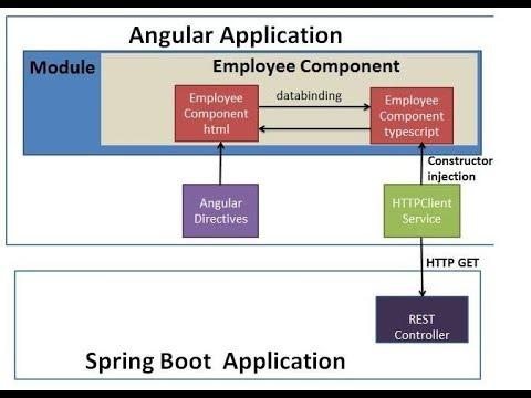 Angular 7 + Spring Boot Application Hello World Example