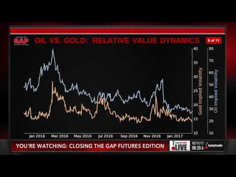 Commodity Futures: Oil & Gold Ratio Trades | Closing the Gap: Futures Edition