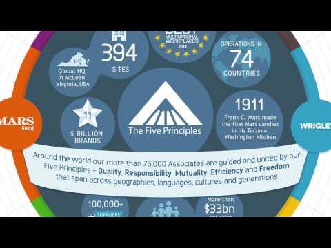 2014 USGBC Leadership Award: Mars Company