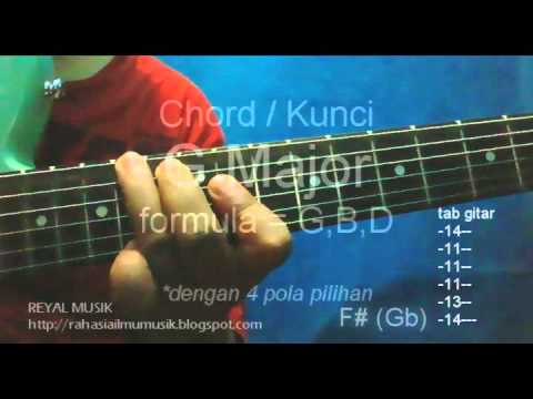 Belajar Kunci Gitar Pemula - 12 Chord Dasar Mayor : C C# D D# E F F# G G# A A# B