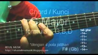 belajar kunci gitar pemula   12 chord dasar mayor c c d d e f f g g a a b