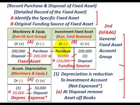 Governmental Accounting (General Fixed Asset Account Group, For Recording Capital Assets)