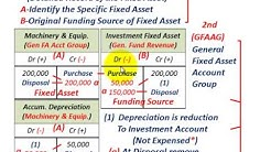 Fixed Asset Accounting For Government