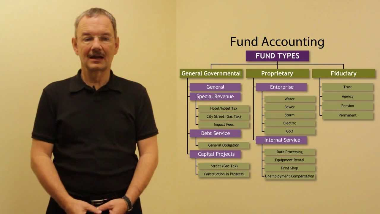 session 3 budget and fund accounting budgeting basics - Mutual Fund Accountant
