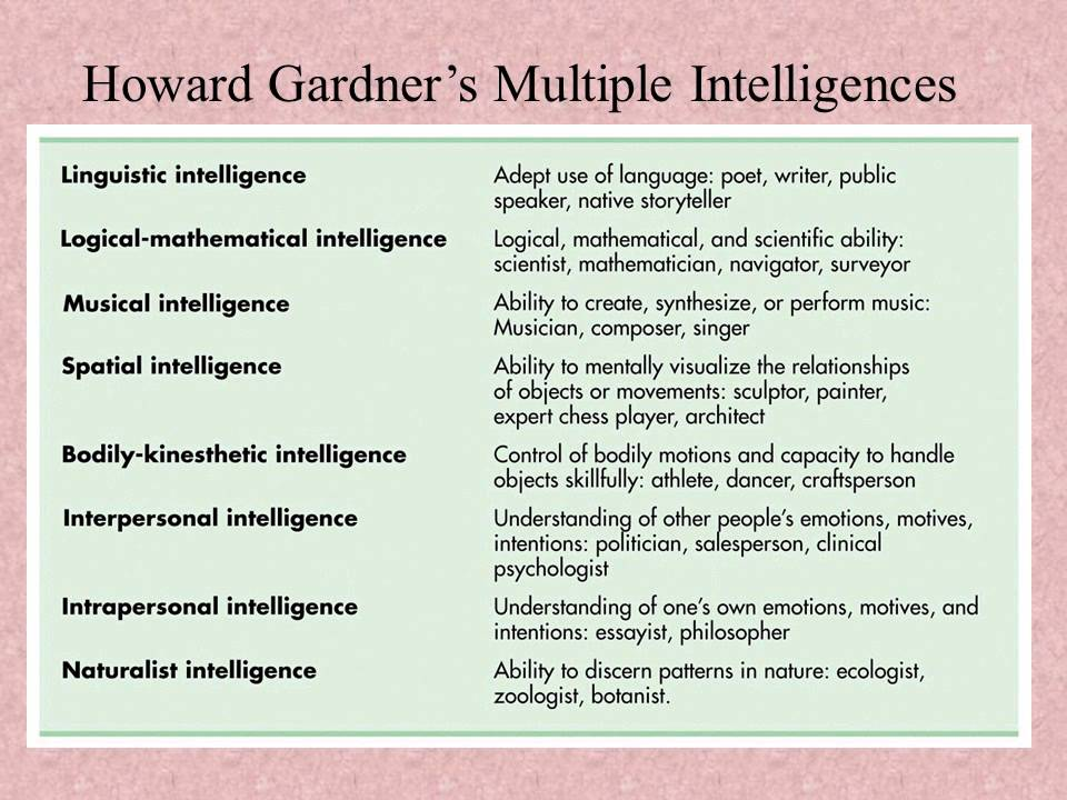 howard gardeners multiple intelligence theory The theory of multiple intelligences suggests that there are a number of distinct forms of intelligence that each individual possesses in varying degrees gardner proposes seven primary forms: linguistic, musical, logical-mathematical, spatial, body-kinesthetic, intrapersonal (eg, insight .