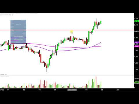 Northern Dynasty Minerals Ltd - NAK Stock Chart Technical Analysis for 11-08-17