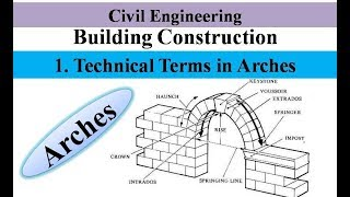 Technical Terms in Arches | Arches | Building Construction