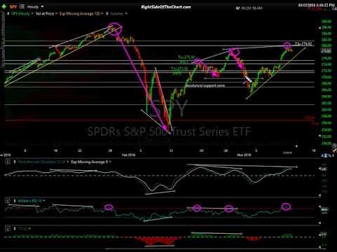 Stock Market Technical Analysis 3-12-18