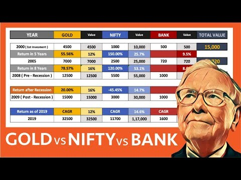 Gold Vs NIFTY Vs Bank | Why Gold Mutual Fund Is VERY Important |