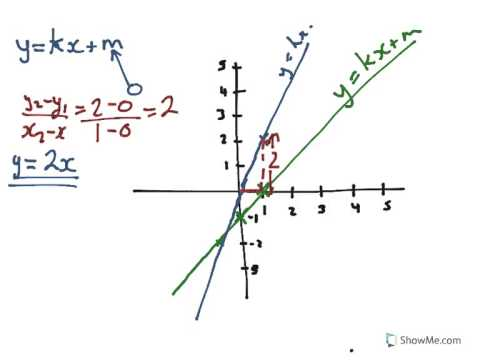 Year 8, 9 the equations of a straight line from the diagram ...