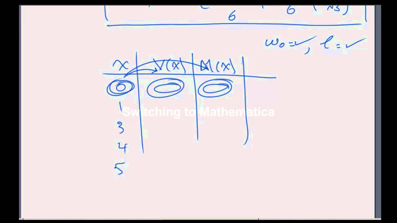Question 2 Will The Shear Force Diagram For A Triangular Distributed Load Be Parabolic Why