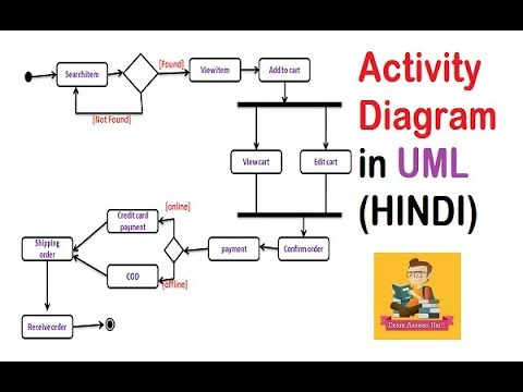 UML Activity Diagram with solved example and notes(HINDI) || IGNOU || MCS-032