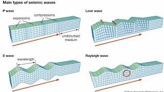 #2. বিভিন্ন প্রকার ভূকম্পন তরঙ্গ // types of seismic waves