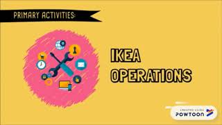 Ikea Value Chain And Porter's Five Forces Analysis