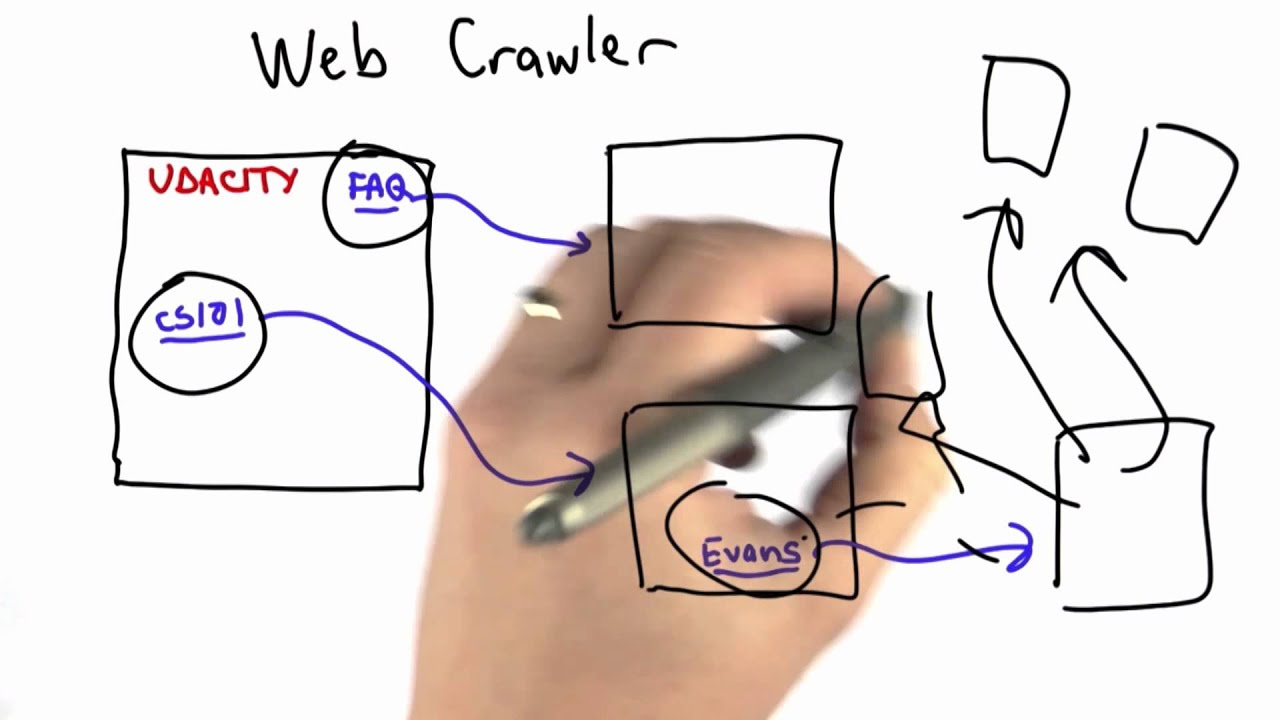 Web Crawler Cs101 Udacity Youtube