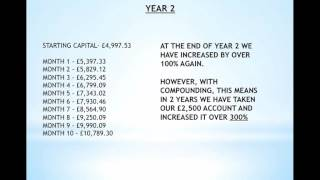 How To Grow A Small Trading Account Using Compounding, Good Discipline and Patience - For Beginners