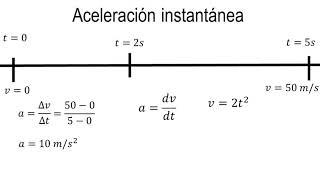 Física   Aceleración instantánea