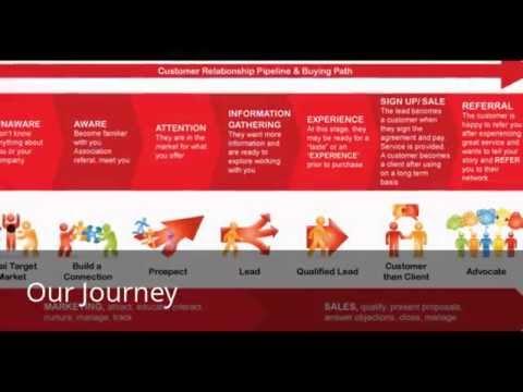 Strategic Service Design - Humanising Services