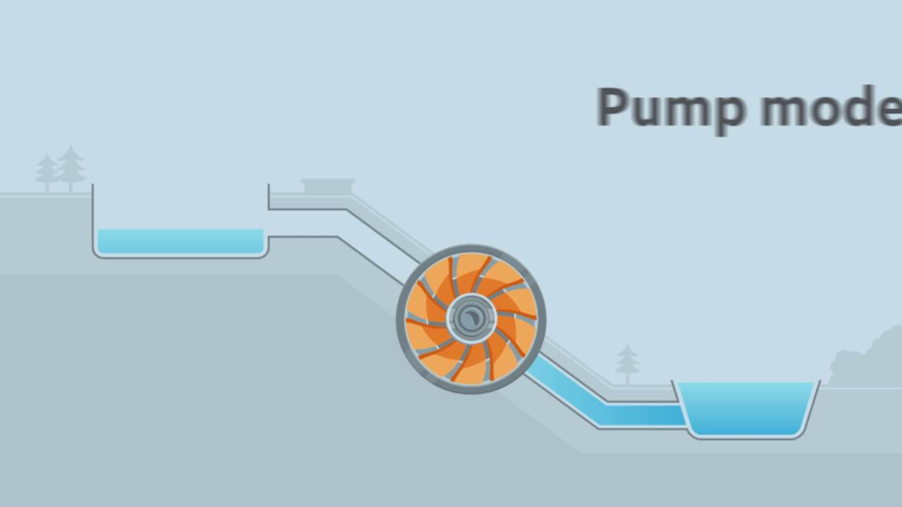 how does ge s hydro variable speed pumped storage technology work youtube [ 1280 x 720 Pixel ]