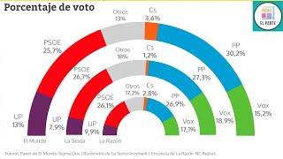 ¡Última encuesta! PP y VOX MAYORÍA ABSOLUTA para las elecciones generales