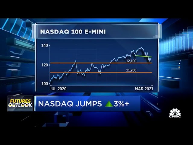 The Trade in Momentum Stocks | Bill Baruch on CNBC