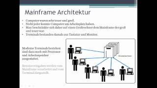 004 Netzwerk Grundlagen_Mainframe Architektur
