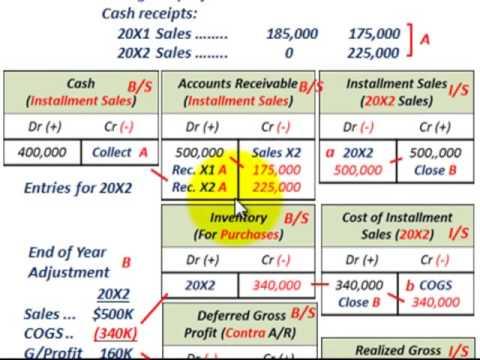Installment Sales Method (Gross Profit Percentage, Deferred Gross - installment sales contract
