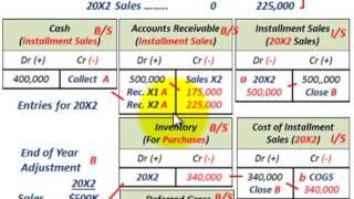 Installment Sales Method (Gross Profit Percentage, Deferred Gross Profit Vs Realized Gross Profit)