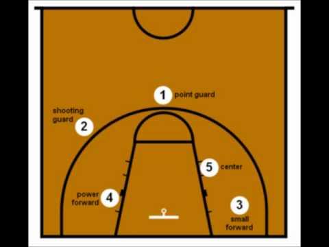 basketball regeln