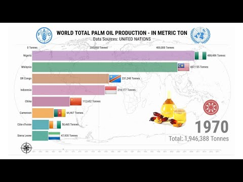 World Palm Oil Production 1961 - 2018